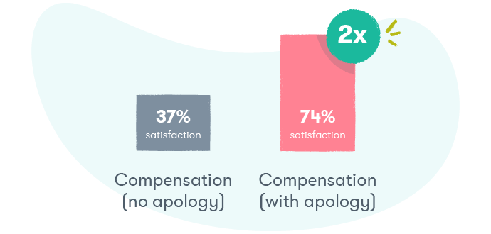 customer compensation with apology