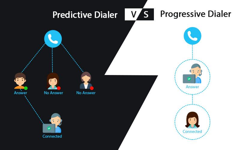 Predictive Dialer vs Progressive Dialer vector