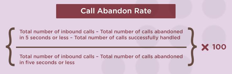 Call Abandon Rate