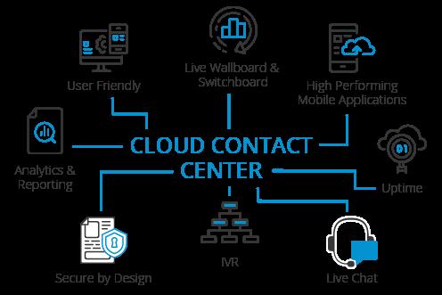 Cloud Telephony Infographic