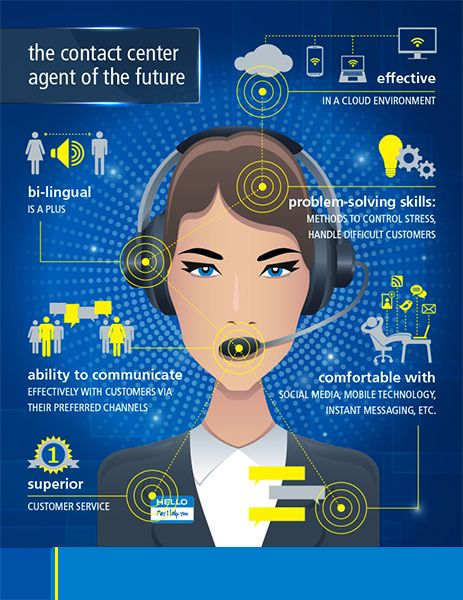 The Contact Center Agent of the Future