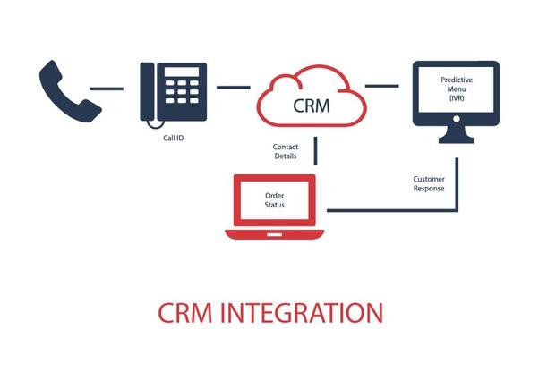 IVR-CRM Integration