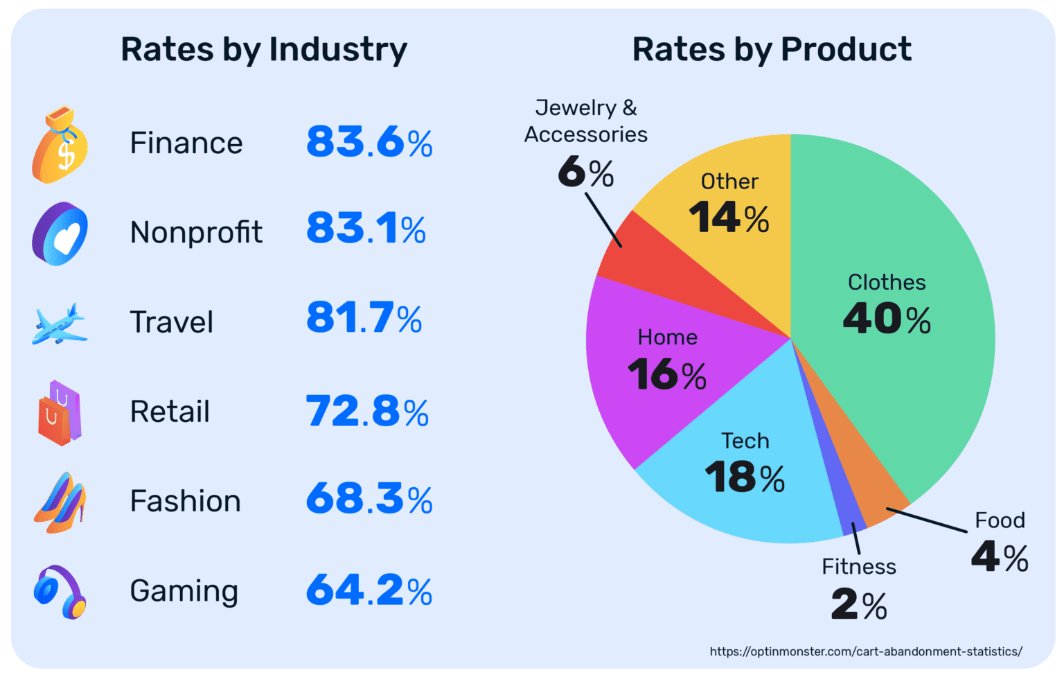 Cart Abandonment Rate By Industry