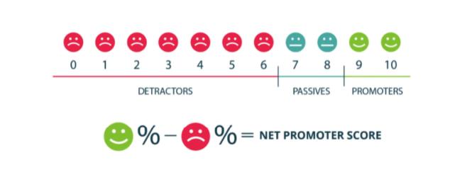 Net promoter score(NPS)