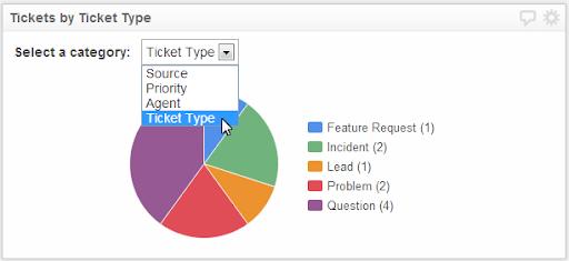 Analyze Ticket Trend (ATT)