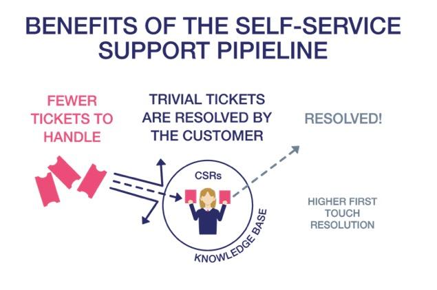 self-service benefits