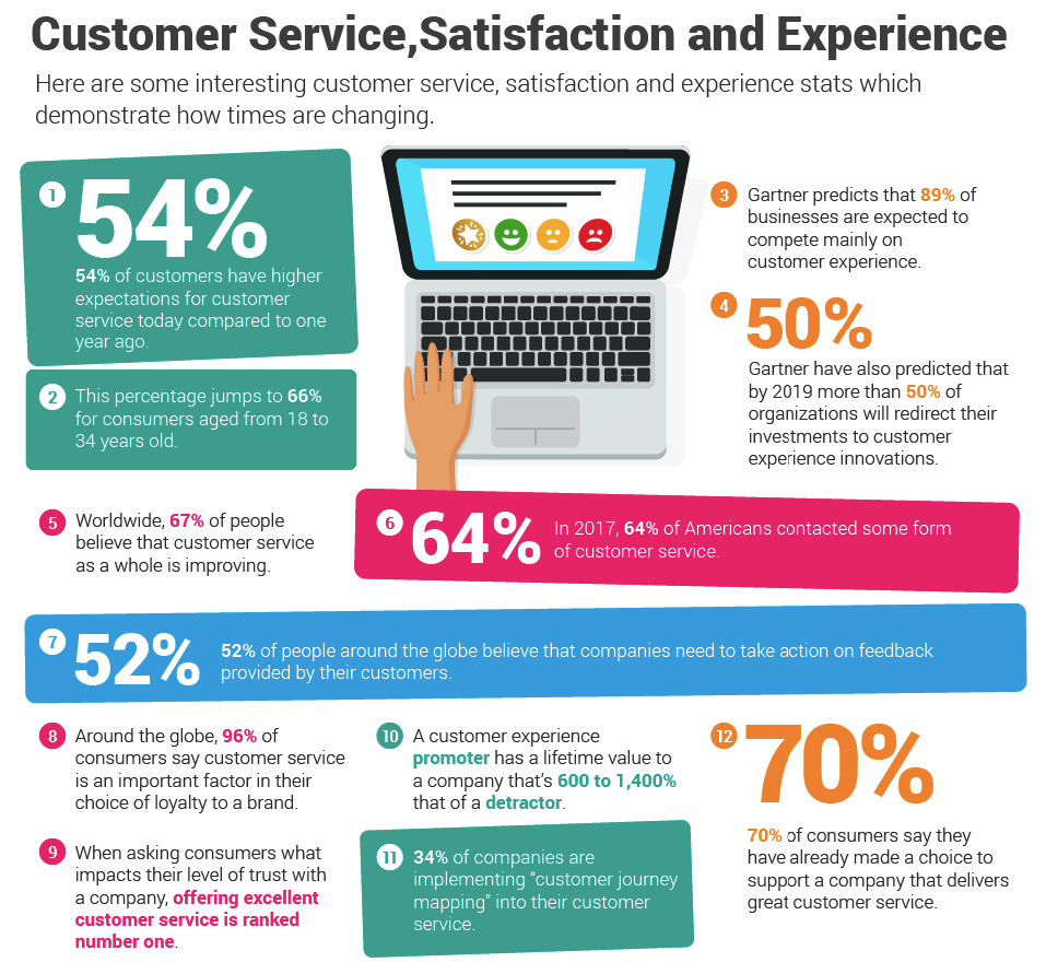 Stats on Customer Service and Customer Satisfaction