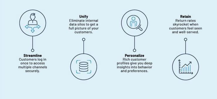 omnichannel customer engagement strategy