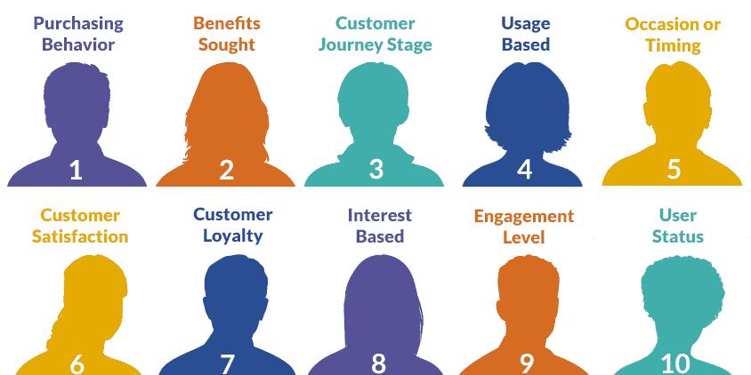 Customer Clustering