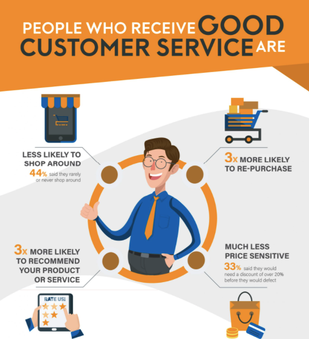 People with Good Customer Services