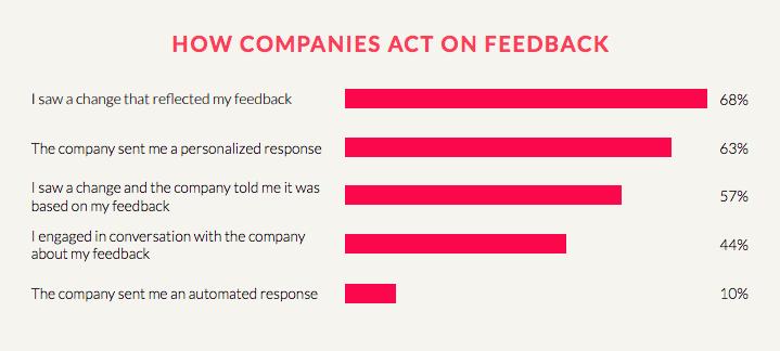Importance of Customer Feedback